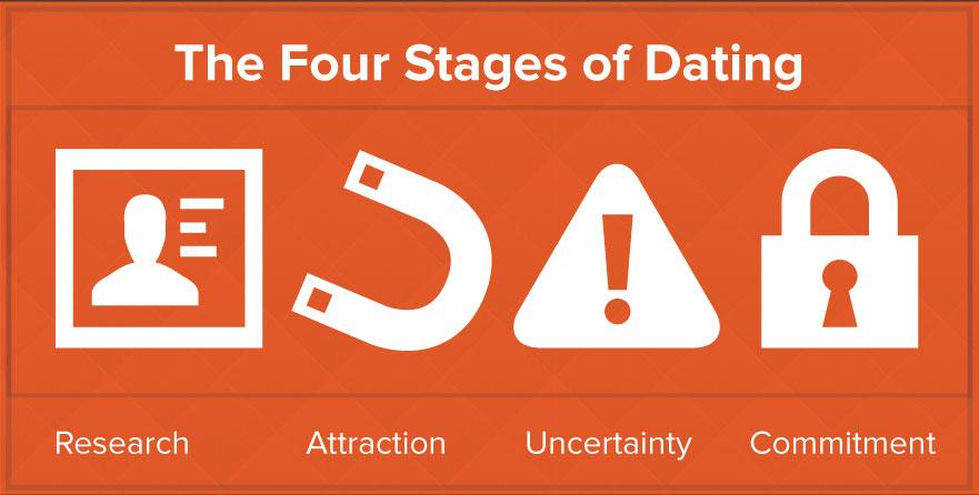 How We Buy vs. How We Date
